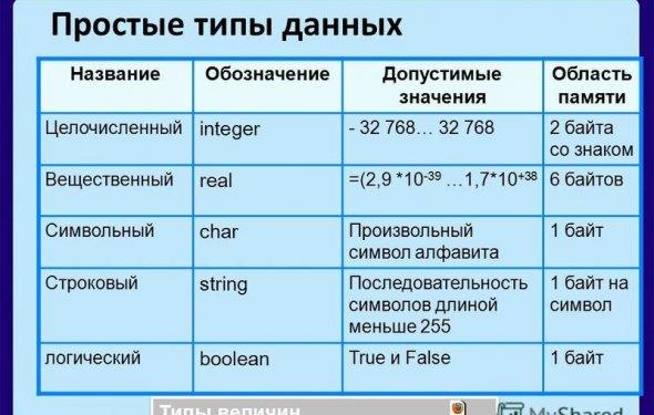 2 2 из 18 Простые типы данных