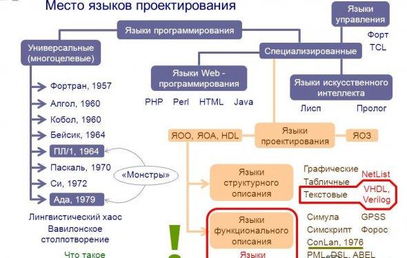5 Место языков проектирования