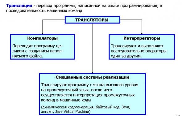 Трансляция - перевод программы