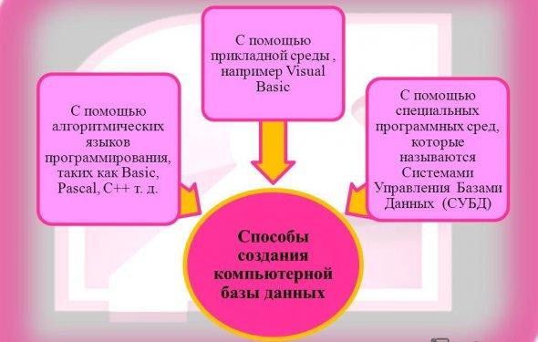 3 Способы
