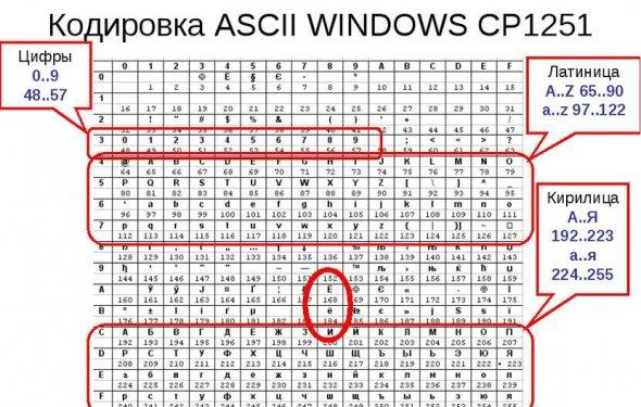Кодировка ASCII WINDOWS CP1251